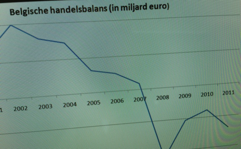 Wat als het geld in België op is?